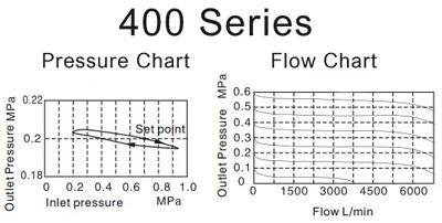 Air_Preparation-pressure-400