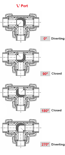 Durapipe VKD 3-Way Ball Valve Working Positions