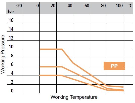 dp pp y strainer working temperature diagram