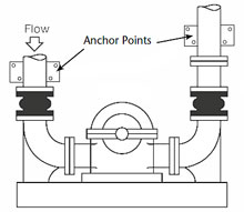 How to anchor pipework in close installation to pumps