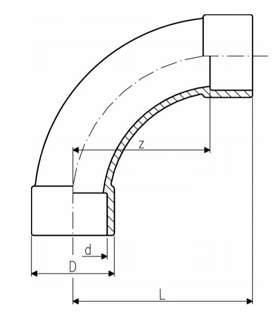 GF-bend-diagram