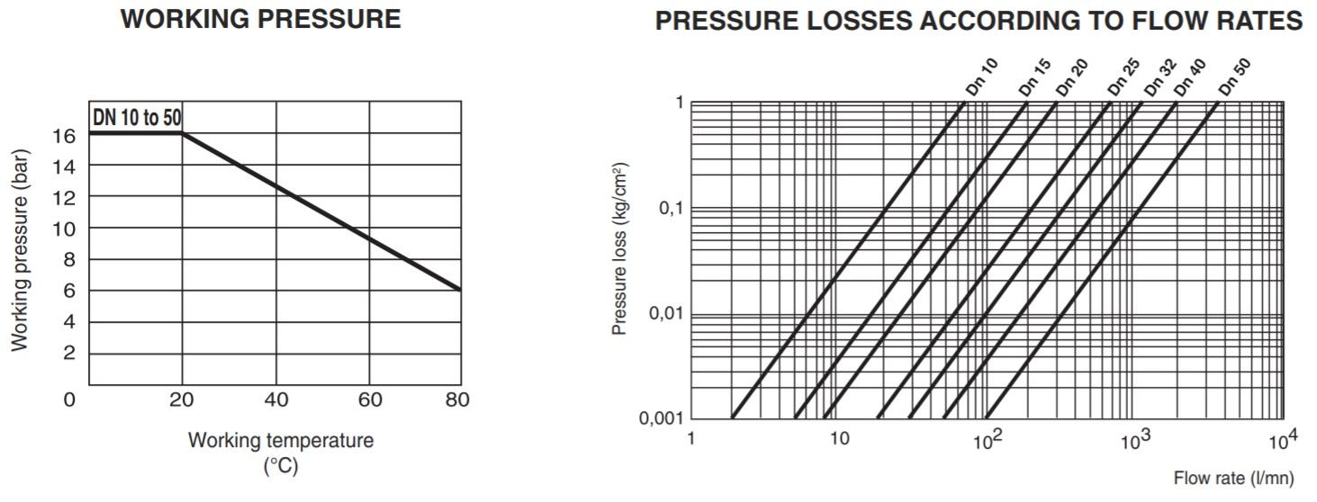 Valve 1 Working Pressure.jpg
