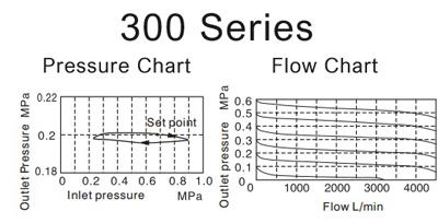 Air_Preparation-pressure-300-F_R