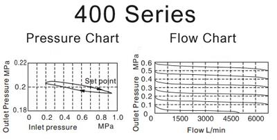 Air_Preparation-pressure-F_R-400