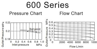 Air_Preparation-pressure-F_R-600
