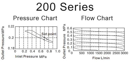 Air_Preparation-pressure-200