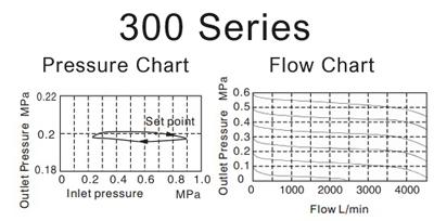 Air_Preparation-pressure-300