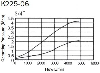 KM-Pilot-Op-Norm-Closed-K225-03-graph