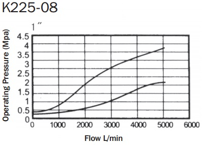 KM-Pilot-Op-Norm-Closed-K225-03-graph